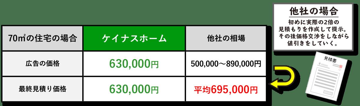 ひと⽬でわかるシンプルな価格